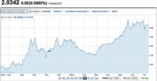 brazil-real-chart-images