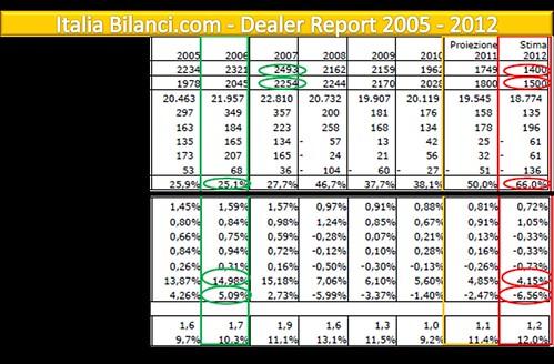 F4 Dealer Data 2012