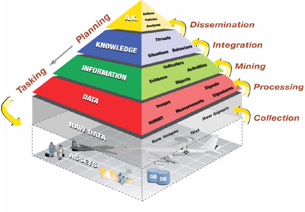 Illustration of the Knowledge Discovery Pyramid