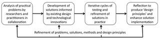 Design-based research process