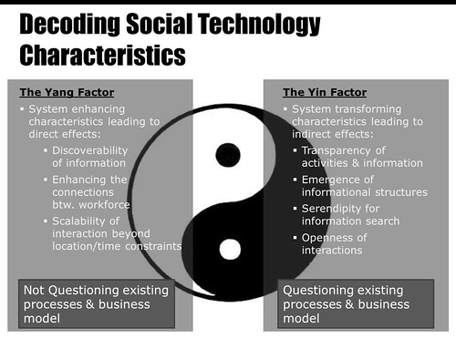 The Yang & Yin of Social Technology