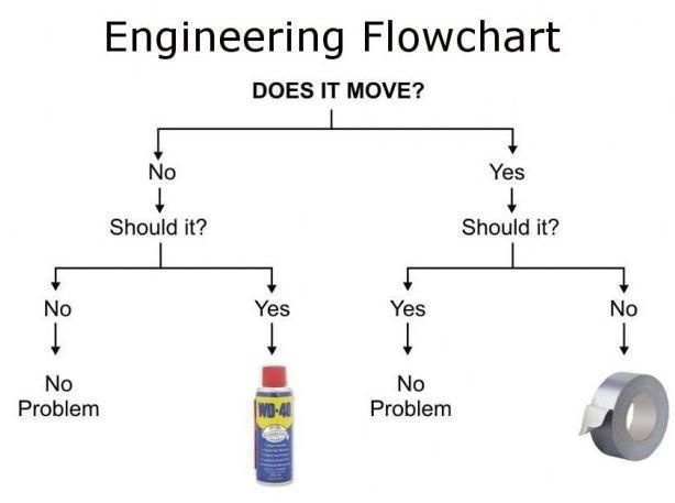 Engineering flowchart: Does it Move? Should it? #WD40 vs. Duct Tape (original artist unknown)