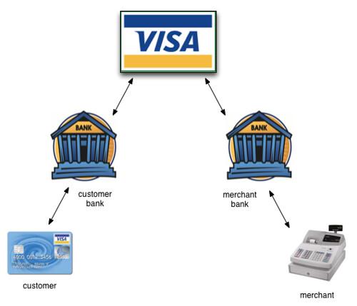 Visa model