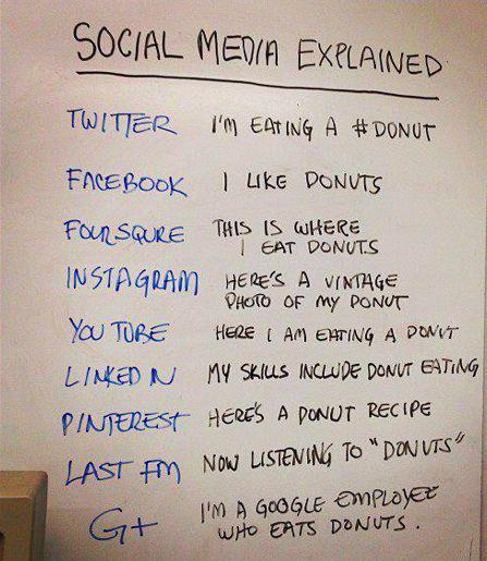 "Social media explained  Twitter: I'm eating a #donut  Facebook: I like donuts  Foursquare: This is where I eat donuts  Instagram: Here's a vintage photo of my donut  YouTube: Here I am eating a donut  LinkedIn: My skills include donut eating  Pinterest: Here's a donut recipe  LastFM: Now listening to ""Donuts""  Google+: I'm a Google employee who eats donuts"