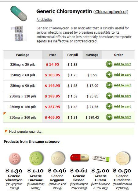 Chloromycetin Drops Dosage