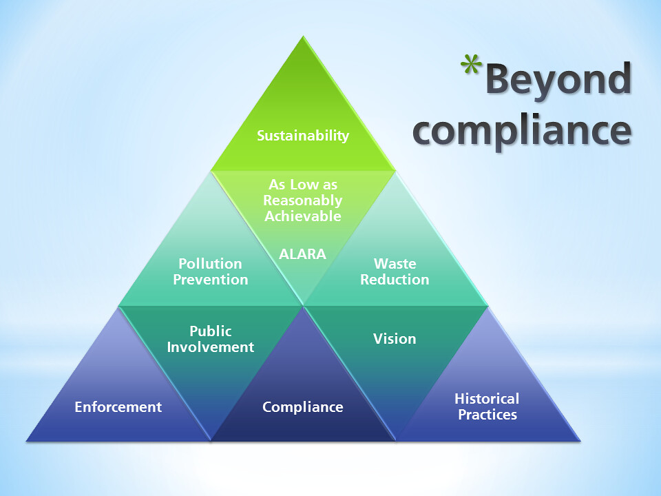 Pyramid showing compliance at the base, and sustainability at the top
