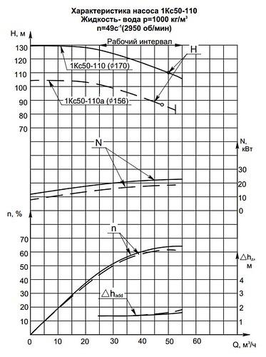 Гидравлическая характеристика насосов 1КС 50-110