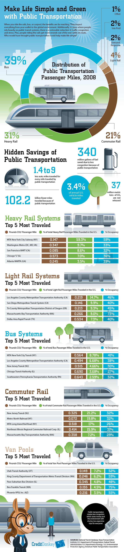 benefits of public transportation (courtesy of Credit Donkey)
