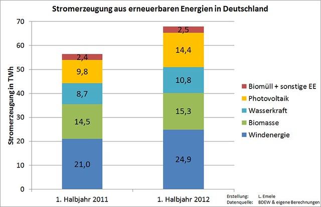 Stromerzeugung aus erneuerbaren Energien in Deutschland in den ersten Halbjahren 2011 und 2012