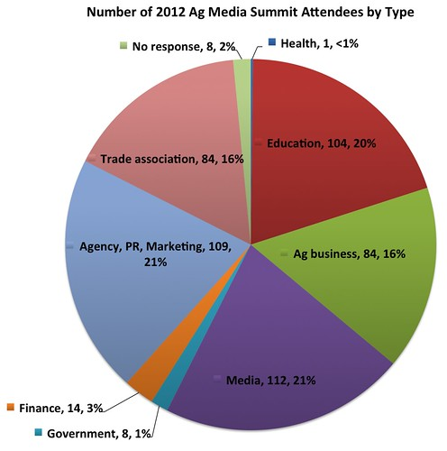 Ag Media Summit company types