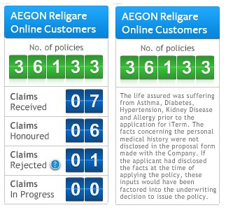 Image of statistics for Aegon Religare iTerm Plan