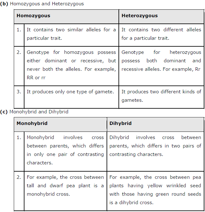 NCERT Solutions Class 12 Biology Chapter 5 – Principles of