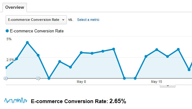 E-commerce tracking in Analytics