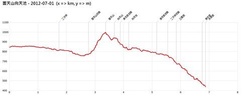 二子坪-面天山-向天池-高度變化表
