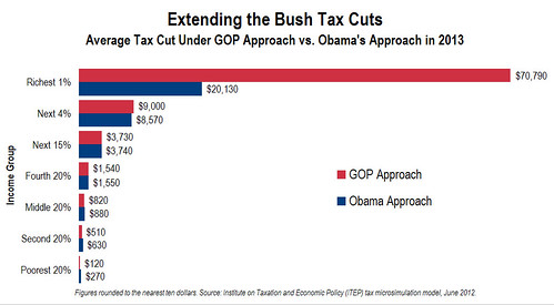 Average Tax Cut Under GOP Approach vs. Obama's Approach in 2012