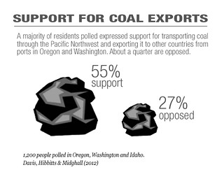 Poll: Support For Coal Exports