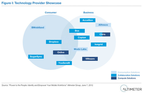 Technology Provider Showcase