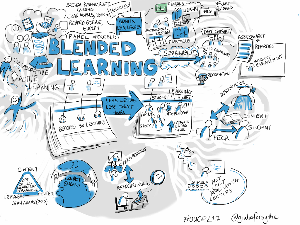 Blended Learning Panel @richardgorrie et al [visual notes] #oucel12