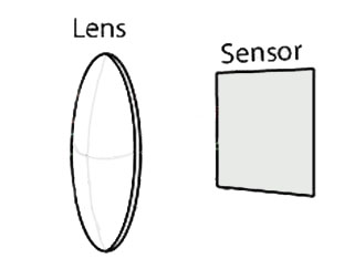 What is it that is projected onto the sensor?