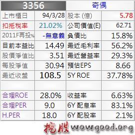 3356_奇偶_資料_1011Q