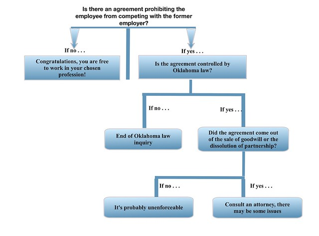 Decision Diagram