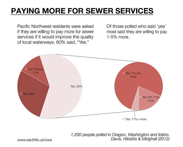 Paying More For Sewer Services