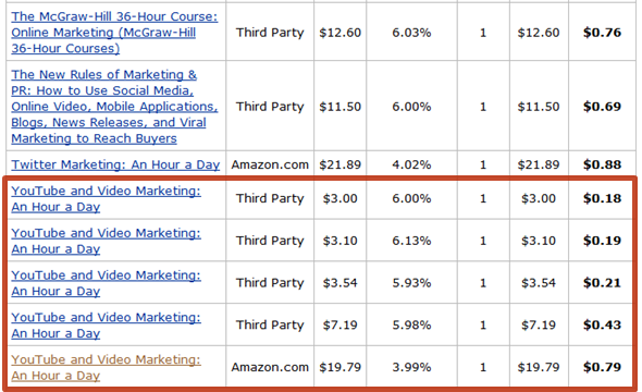 Monetize your Blog using Amazon