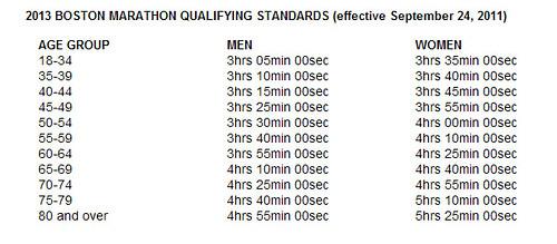 Tiempos calificacion Maraton de Boston 2013