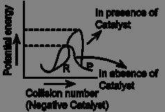 Negative Catalyst