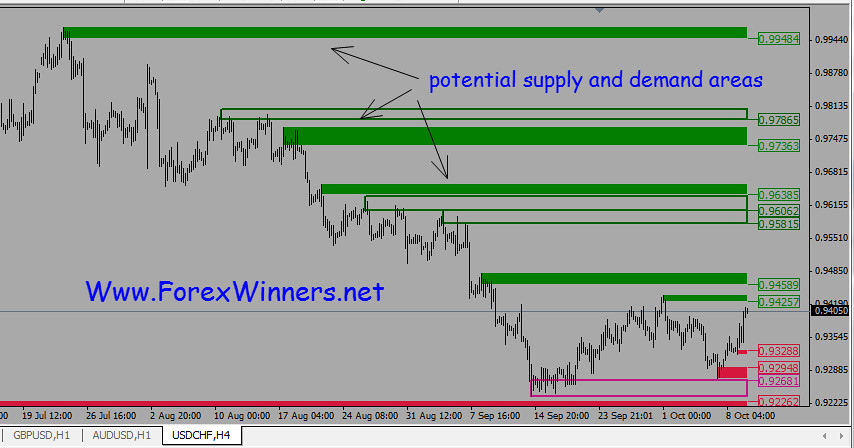 Supply demand forex indicator