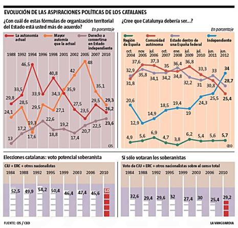 12i09 LV Aspiraciones políticas de los catalanes Uti