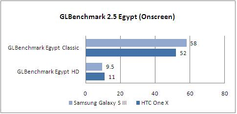 samsung_galaxy_s3_game_graph_glbenchmark_onscreen