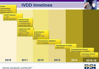 Timeline for implementing updated IVDD