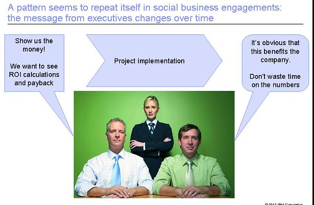 Business Value of Social Business for Executives