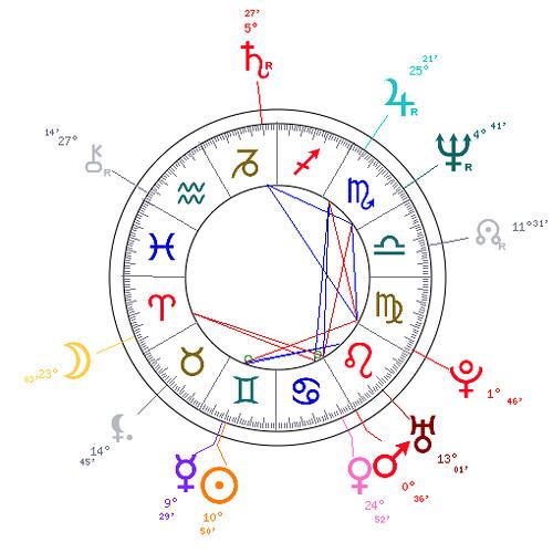 Mary's Chart