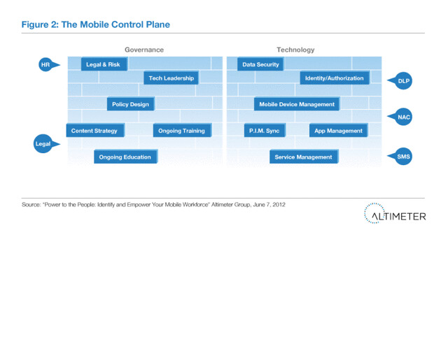 Figure 2: The Mobile Control Plane
