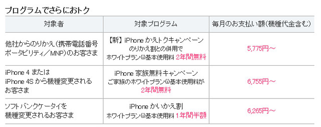 SoftbankのiPhone5利用料金