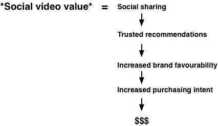 Social_video_value_diagram2