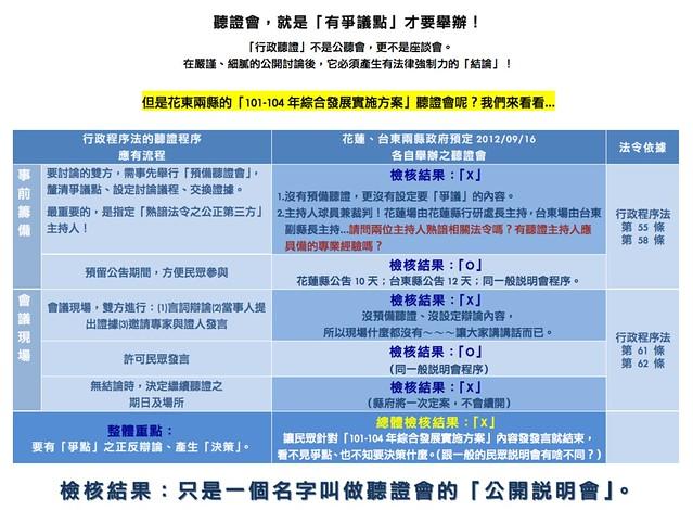 東部發展聯盟提供:聽證程序與花蓮縣09.16偽聽證對照表