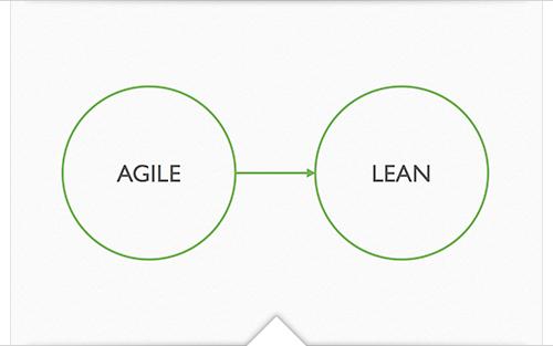 Agile - Lean