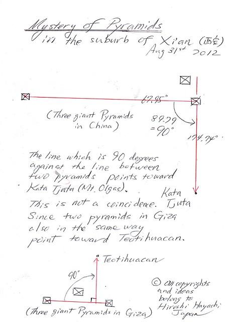 Mystery of Ululu(Ayers Rock)エアーズロックの謎(古代文明をつなぐ点と線)