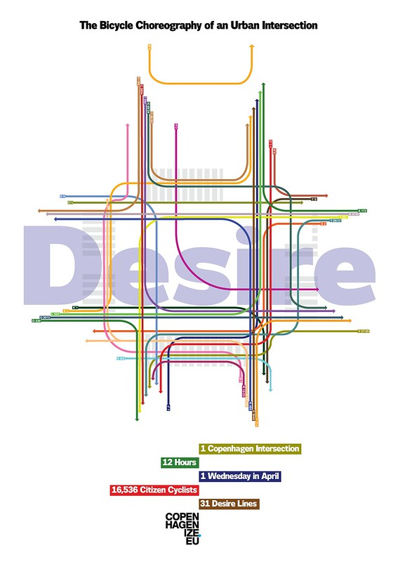 The Bicycle Choregraphy of a Copenhagen Intersection