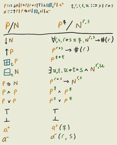 Monoid Logic -> FOL