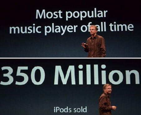 Продажи iPod