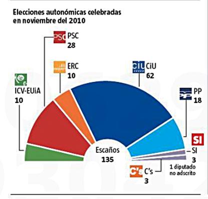 12i26 LV Parlamento catalán salido elecciones autonómicas 2010 1
