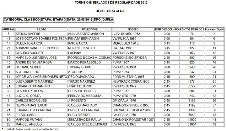 Torneio Regularidade_Classicos Duplas_3 Etapa #2012
