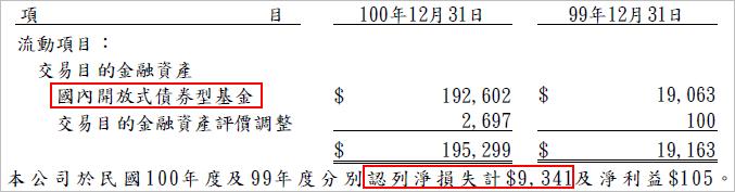 6184_金融投資