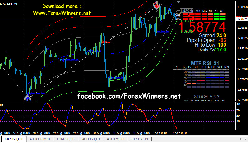 Forex Invincible Signals | Forex Winners | Free Download