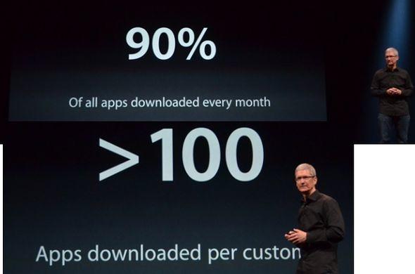 Сколько качают приложений iPhone
