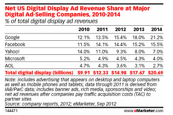 emarketer-google-display
